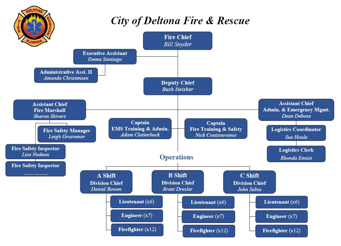 Deltona Fire Organizational Chart